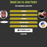 Raoul Loe vs Joao Pedro h2h player stats