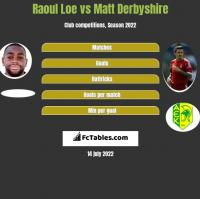 Raoul Loe vs Matt Derbyshire h2h player stats