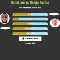 Raoul Loe vs Thiago Santos h2h player stats