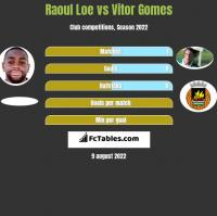 Raoul Loe vs Vitor Gomes h2h player stats