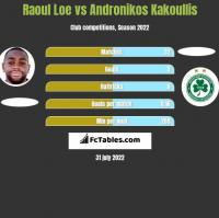 Raoul Loe vs Andronikos Kakoullis h2h player stats