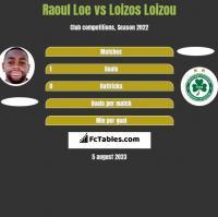 Raoul Loe vs Loizos Loizou h2h player stats