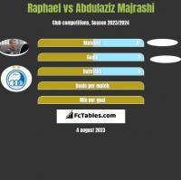 Raphael vs Abdulaziz Majrashi h2h player stats