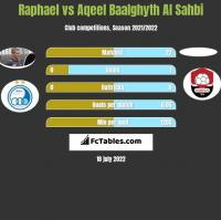 Raphael vs Aqeel Baalghyth Al Sahbi h2h player stats