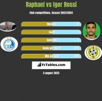 Raphael vs Igor Rossi h2h player stats