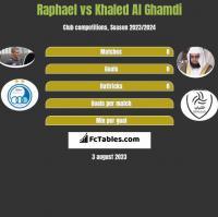 Raphael vs Khaled Al Ghamdi h2h player stats