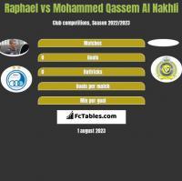 Raphael vs Mohammed Qassem Al Nakhli h2h player stats