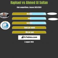Raphael vs Ahmed Al Sultan h2h player stats