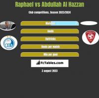 Raphael vs Abdullah Al Hazzan h2h player stats