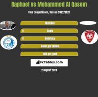 Raphael vs Mohammed Al Qasem h2h player stats