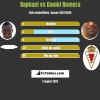 Raphael vs Daniel Romera h2h player stats