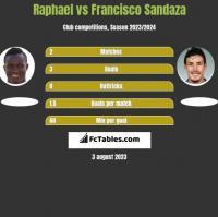Raphael vs Francisco Sandaza h2h player stats