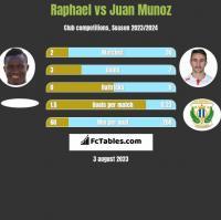Raphael vs Juan Munoz h2h player stats
