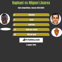 Raphael vs Miguel Linares h2h player stats