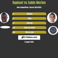 Raphael vs Sabin Merino h2h player stats