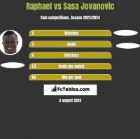 Raphael vs Sasa Jovanovic h2h player stats