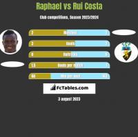 Raphael vs Rui Costa h2h player stats