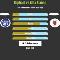 Raphael vs Alex Blanco h2h player stats