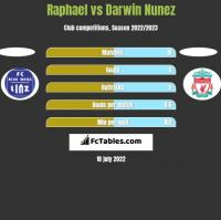 Raphael vs Darwin Nunez h2h player stats