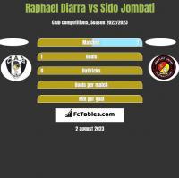 Raphael Diarra vs Sido Jombati h2h player stats