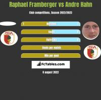 Raphael Framberger vs Andre Hahn h2h player stats