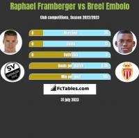Raphael Framberger vs Breel Embolo h2h player stats