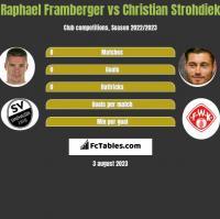 Raphael Framberger vs Christian Strohdiek h2h player stats