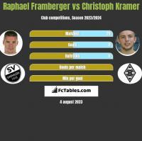 Raphael Framberger vs Christoph Kramer h2h player stats