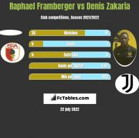 Raphael Framberger vs Denis Zakaria h2h player stats