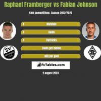 Raphael Framberger vs Fabian Johnson h2h player stats