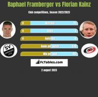 Raphael Framberger vs Florian Kainz h2h player stats