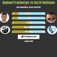 Raphael Framberger vs Gerrit Holtmann h2h player stats