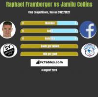 Raphael Framberger vs Jamilu Collins h2h player stats