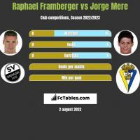 Raphael Framberger vs Jorge Mere h2h player stats