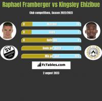 Raphael Framberger vs Kingsley Ehizibue h2h player stats