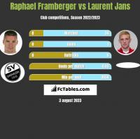 Raphael Framberger vs Laurent Jans h2h player stats