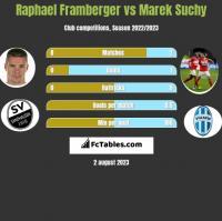 Raphael Framberger vs Marek Suchy h2h player stats