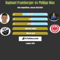 Raphael Framberger vs Philipp Max h2h player stats