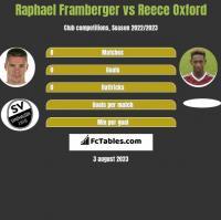 Raphael Framberger vs Reece Oxford h2h player stats