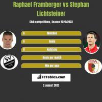 Raphael Framberger vs Stephan Lichtsteiner h2h player stats