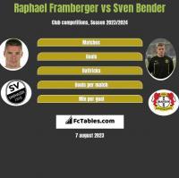 Raphael Framberger vs Sven Bender h2h player stats