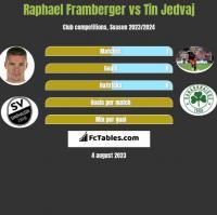 Raphael Framberger vs Tin Jedvaj h2h player stats
