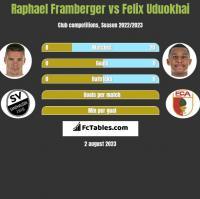 Raphael Framberger vs Felix Uduokhai h2h player stats