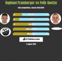 Raphael Framberger vs Felix Goetze h2h player stats
