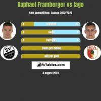 Raphael Framberger vs Iago h2h player stats