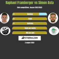 Raphael Framberger vs Simon Asta h2h player stats
