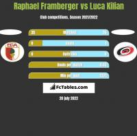 Raphael Framberger vs Luca Kilian h2h player stats