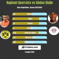 Raphael Guerreiro vs Abdou Diallo h2h player stats