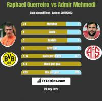 Raphael Guerreiro vs Admir Mehmedi h2h player stats