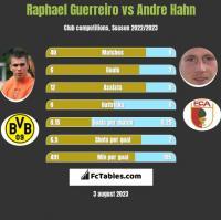Raphael Guerreiro vs Andre Hahn h2h player stats